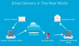 e-mail deliverability1