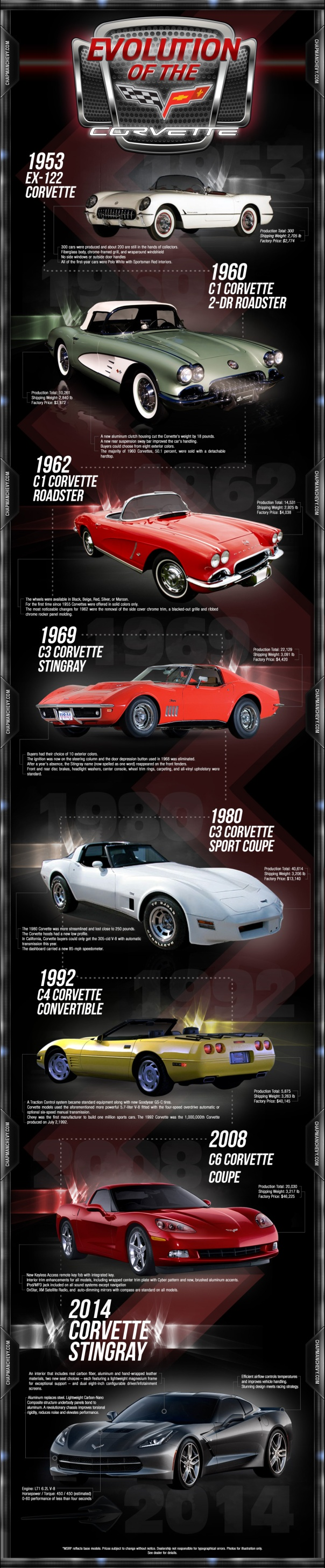 EvolutionoftheCorvette