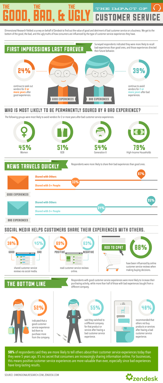 impact_of_customer_service-blog-full