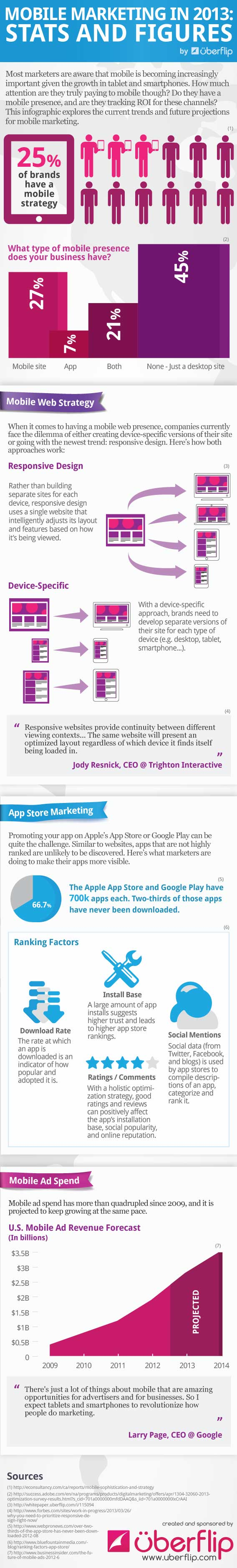 mobile-marketing-infographic